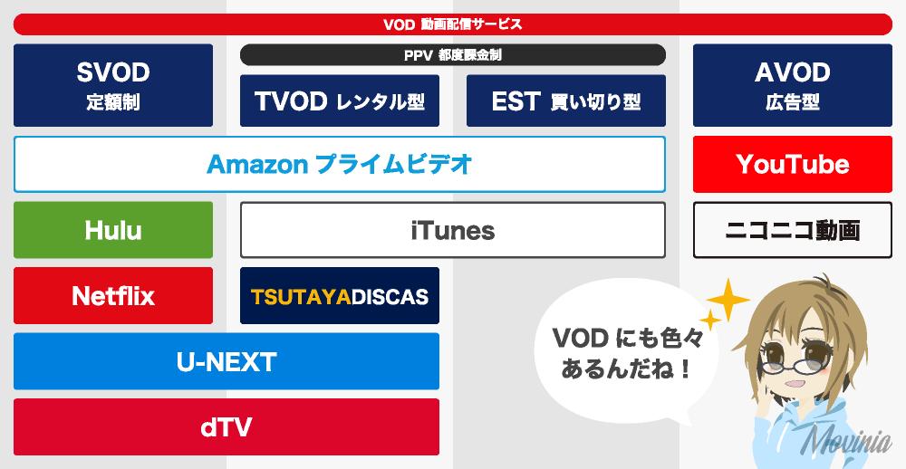 VODの種類4つとそれぞれの特徴を解説